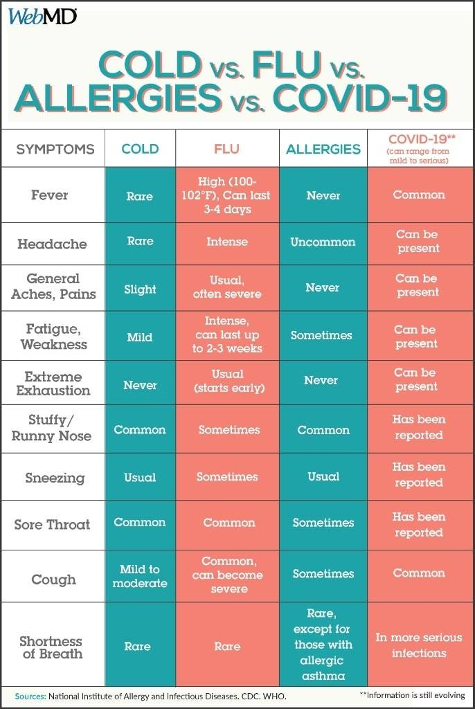 When it comes to spotting #symptoms, do you know how